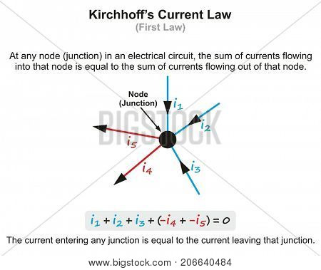 Kirchhoff's Current Law infographic diagram with example showing current entering circuit and exiting at junction for physics science education