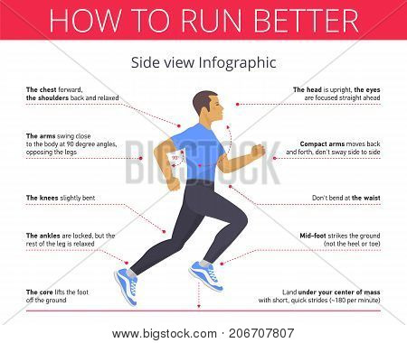 The correct technique and right pose of running. Vector flat illustration. Young man in the tights and shirt is running with good run posture. Sport, jogging, fitness infographic. Isolated on white.