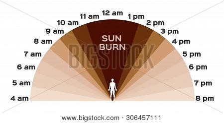 Uv, Ultraviolet And Sunburn To Skin / Time Vector On White