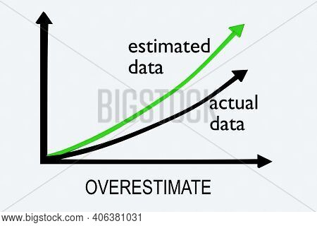 3d Illustration Of Overestimate Under A Graph Comparing Actual Data To Estimated Data, Isolated Over