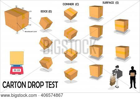 The Standard Test Method For Drop Test Of Loaded Containers,delivery Package In Side, Front And Top