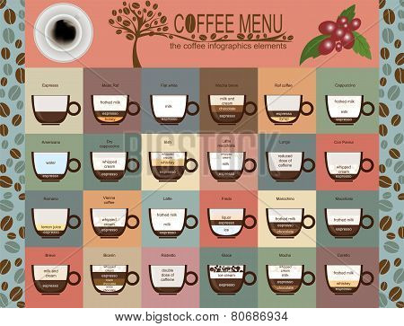 The Coffee Menu Infographics, Set Elements For Creating Your Own Infographic