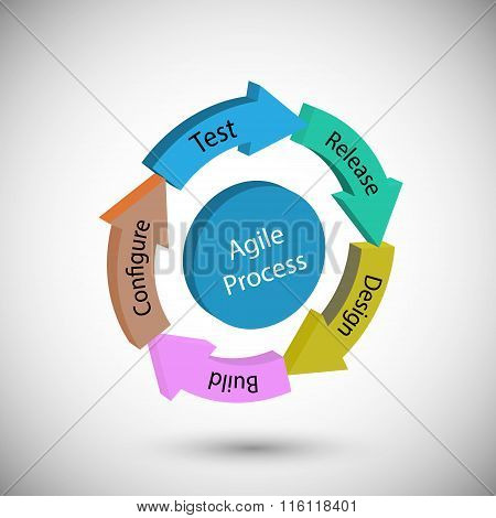 Concept of Agile Methodology