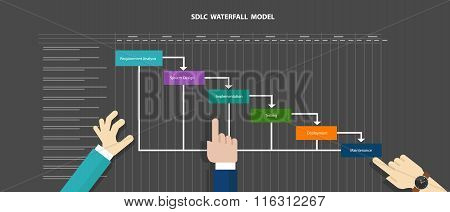 waterfall SDLC system development life cycle methodology software