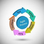 Concept of Software Development Life cycle and Agile Methodology, Each change go through different phases requirements, Plan, Define, Development, Implementation, Sign Off, System Testing and Release. poster