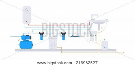 Flat style. Scheme of water supply and purification of water from the well. Water filter system scheme.  hot water