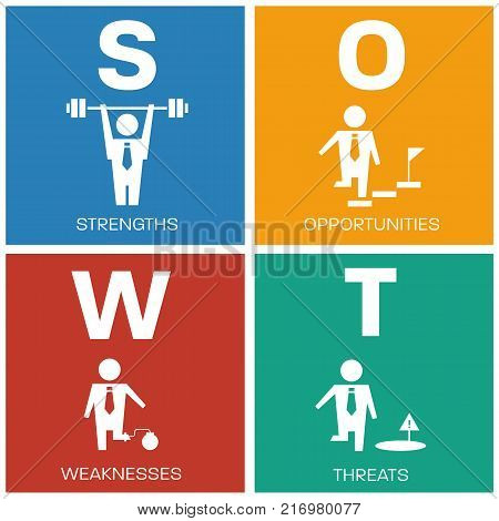 SWOT (strength strength opportunities and threats ) with business human sign in block diagram Vector illustration design