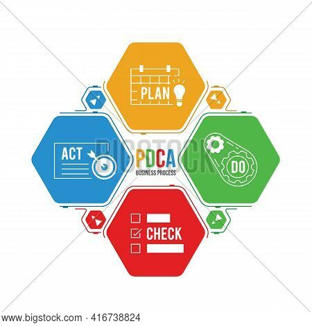 Pdca ( Plan, Do, Check And Act) Business Process With Icon In Hexagon Diagram Chart Vector Illustrat
