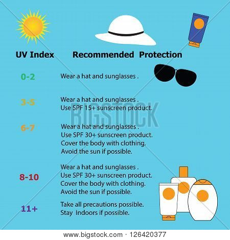 Infographic for protection from the risk of harmful extreme UV for prevent skin cancer in summer