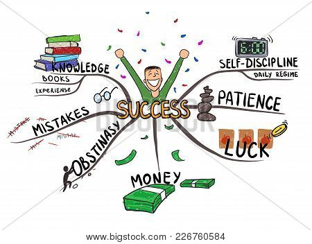 Mind Map On The Topic Of Success And Happiness. Mental Map Vector Illustration, Isolated On White Ba