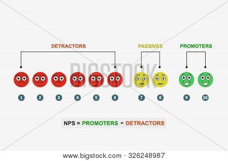 Nps Formula. Promoter Marketing Vector. Smile Symbol