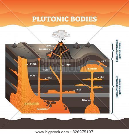 Plutonic Bodies Vector Illustration. Labeled Volcano Igneous Rock Masses. Lava Eruption Explanation