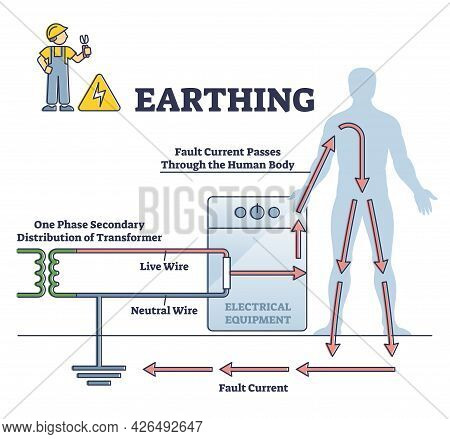 Earthing Or Grounding System For Safe Electricity Circle Outline Diagram. Physics Explanation Scheme