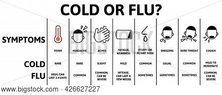 Cold And Flu Symptoms Table Chart. Infographic Poster With Text And Character. Flat Vector Illustrat