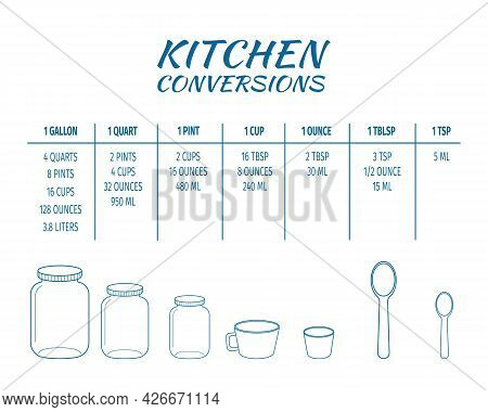 Kitchen Conversions Chart Table. Basic Metric Units Of Cooking Measurements. Most Common Volume Meas