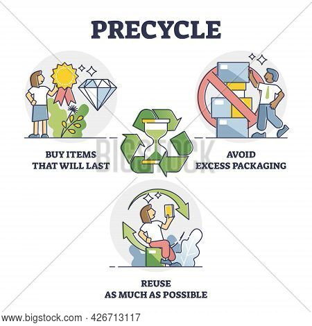 Precycle As Ecological And Responsible Product Usage To Reduce Waste Or Pollution Outline Collection