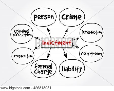 Indictment Mind Map, Law Concept For Presentations And Reports