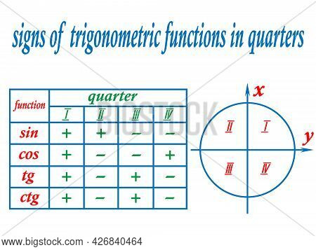Vector Illustration In The Form Of An Educational Poster Depicting A Table And Coordinate System Wit