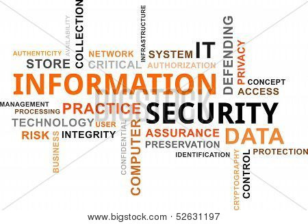 A word cloud of information security related items poster