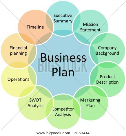 Business-Plan-Management-Diagramm