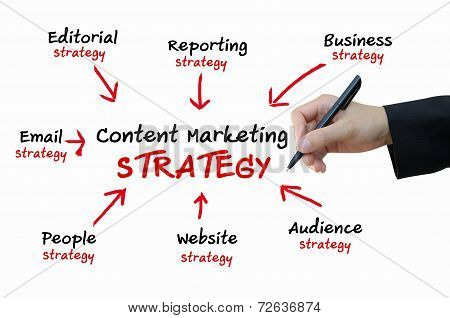Business hand writing content Marketing strategy for online business concept poster