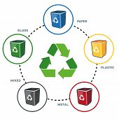 Isolated illustration of recycling symbol with recycling bins for paper plastic glass metal and mixed separation. poster
