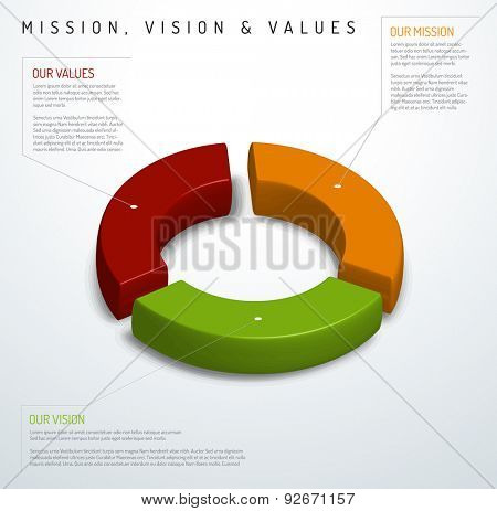 Vector Mission, vision and values diagram schema info graphic (pie chart version)