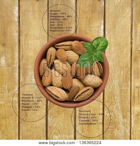 health benefits of almond infographic on a wooden background
