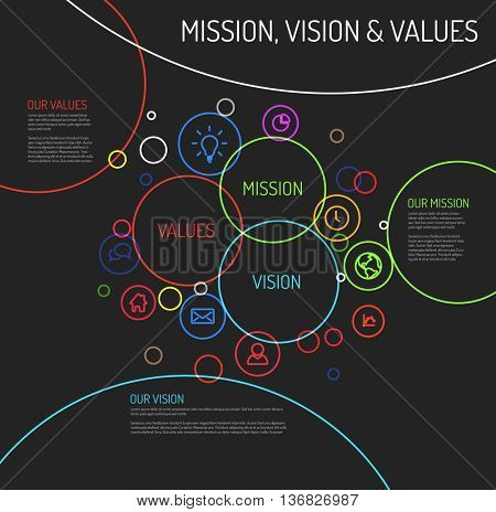 Vector Mission, vision and values statement diagram schema infographic with colorful circles and simple icons - dark template version