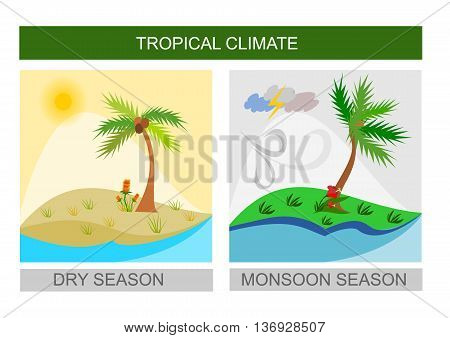 Wet (monsoon) season and dry season illustration - topical weather on square images