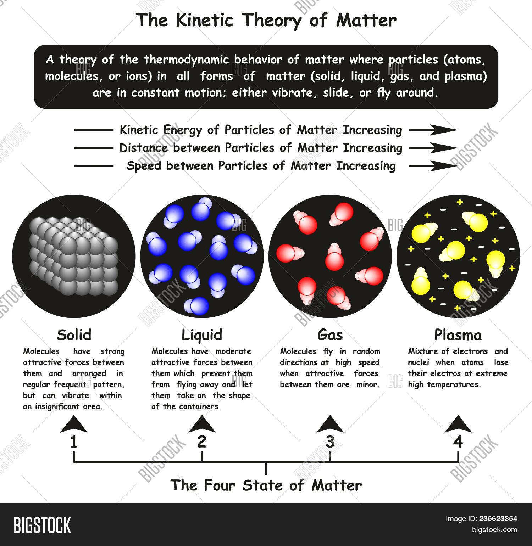 Kinetic Theory Matter Image & Photo (Free Trial) | Bigstock