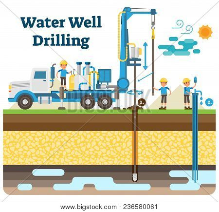 Water Well Drilling Vector Illustration Diagram With Derrick, Water Pipe, Drilling Process, Workers
