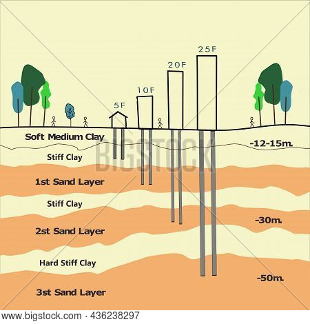 Set Of Grounds Layers. Illustration Of Cross Section Of Ground With Depth Of Soil And Length Of Pile