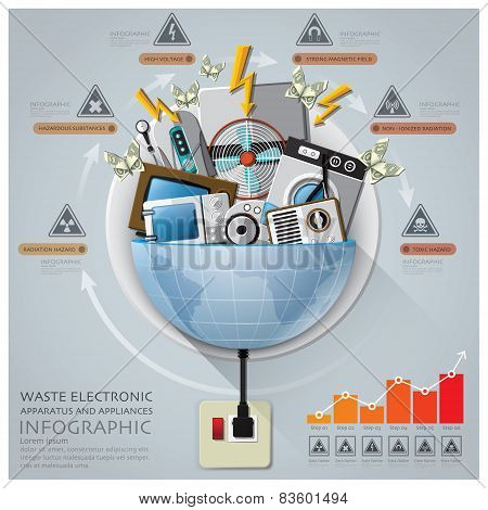Global Waste Electronic Apparatus And Appliances Infographic With Round Circle Diagram