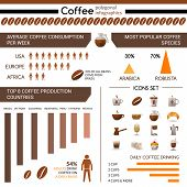 Coffee production and consumption polygonal infographic and icon set isolated vector illustration poster