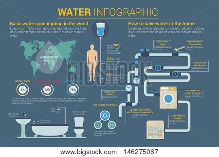 Water savings and consumption, molecule infographic with circle graphics or charts, diagram, world map and human body, washing machines and dishwasher, pipes and bath, toilet and valve