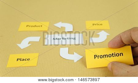 focus on promotion in marketing mix