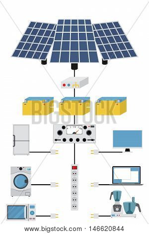 infographics production, processing, accumulating and consumption of of solar electric power. Solar panels, transformers and batteries. Home appliances.