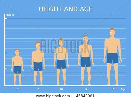 Height and age boys. The average height of children of different ages