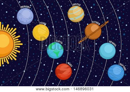 Solar system showing planets around sun in outer space, cartoon style vector illustration. Mercury, Venus, Earth, Mars, Saturn, Jupiter, Uranus and Neptune orbiting the Sun, educational poster
