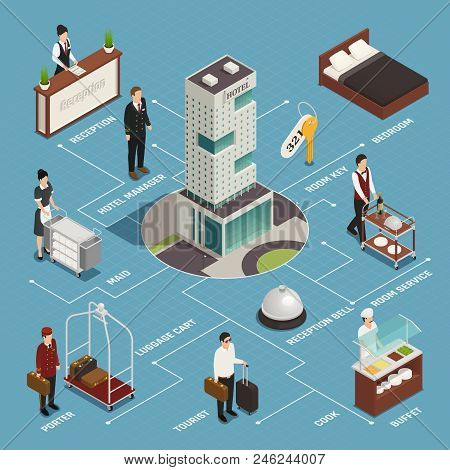 Hotel Service Including Reception Porter With Luggage Cleaning Buffet Isometric Flowchart On Blue Ba