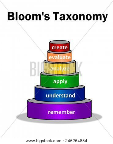Bloom's Taxonomy pyramid