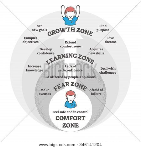 Comfort,fear,learning And Growth Zones Vector Illustration Diagram.go From Making Excuses And Being