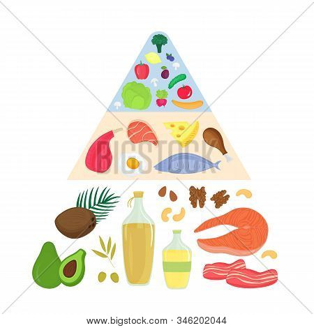 Keto Food Pyramid. Ketogenic Nutrition Concept. Low Carb, High Fat Diet. Meat, Fish, Vegetables, Fru