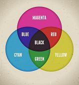 Color table infographics with visual mixing RGB and CMYK poster