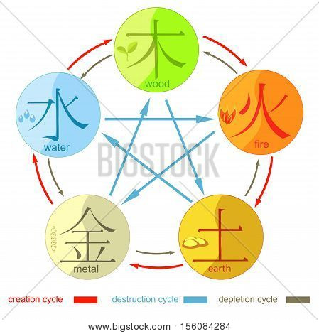 Chinese cycle of generation five basic elements of the universe with hieroglyphs. vector illustration poster