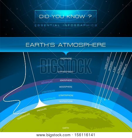 Vector Infographic - Earth's Atmosphere Background Illustration