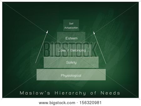 Social and Psychological Concepts Illustration of Maslow Pyramid Chart with Five Levels Hierarchy of Needs in Human Motivation on Chalkboard Background. poster