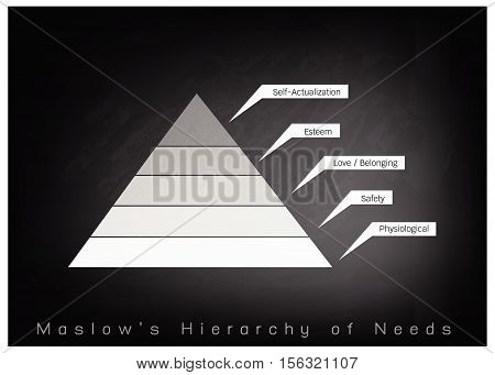 Social and Psychological Concepts Illustration of Maslow Pyramid Chart with Five Levels Hierarchy of Needs in Human Motivation on Chalkboard Background.