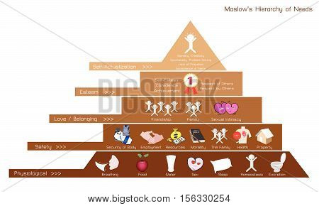Social and Psychological Concepts Illustration of Maslow Pyramid Diagram with Five Levels Hierarchy of Needs in Human Motivation.